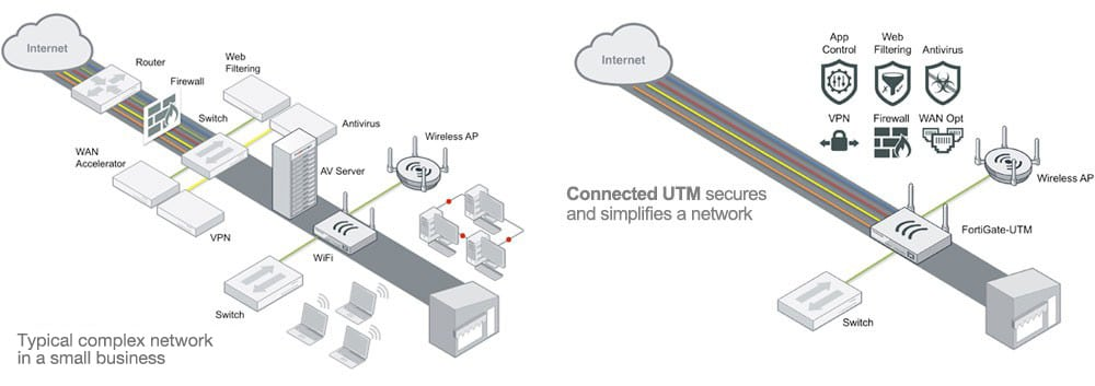 connected utm